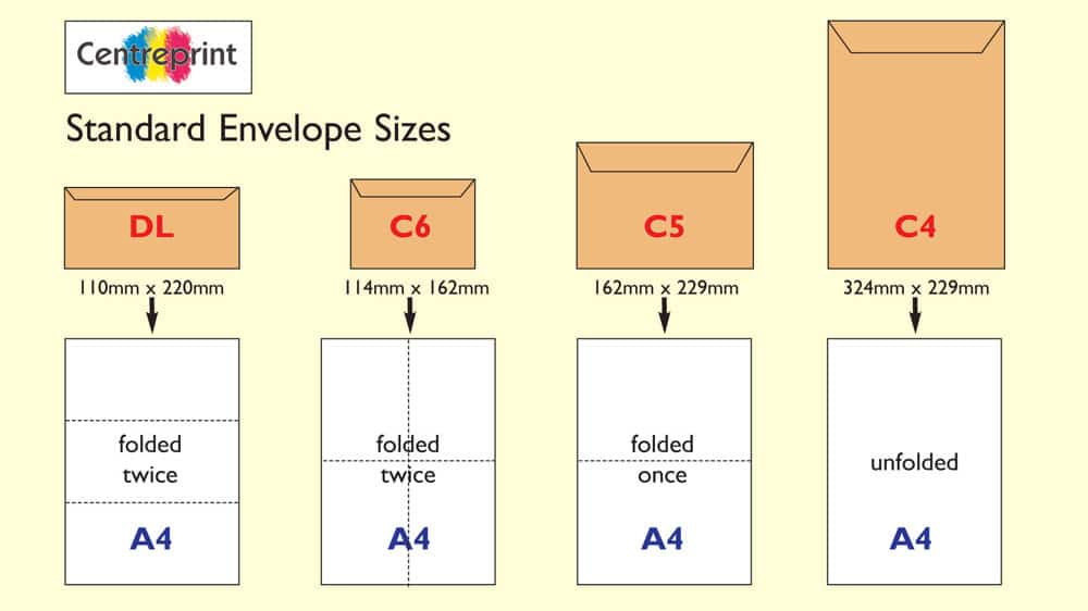 Standard Envelope Sizes - Business Reply Service